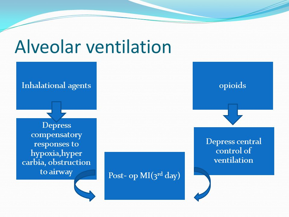 Alveolar ventilation Inhalational agents Post- op MI(3 rd day) opioids Depress compensatory responses to hypoxia,hyper carbia, obstruction to airway D