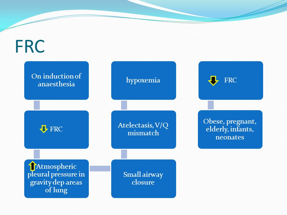 FRC On induction of anaesthesia FRC Atmospheric pleural pressure in gravity dep areas of lung Small airway closure Atelectasis, V/Q mismatch hypoxemiaFRC Obese, pregnant, elderly, infants, neonates