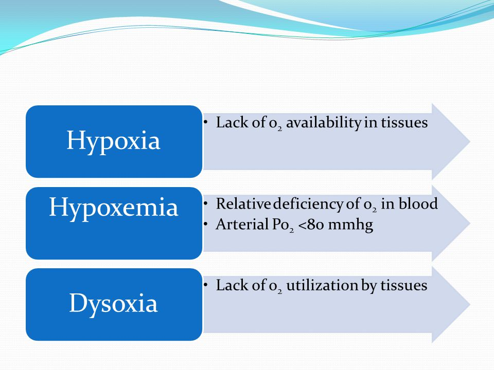 Lack of o2 availability in tissues Hypoxia Relative deficiency of o2 in blood Arterial Po 2 <80 mmhg Hypoxemia Lack of o2 utilization by tissues Dysoxia