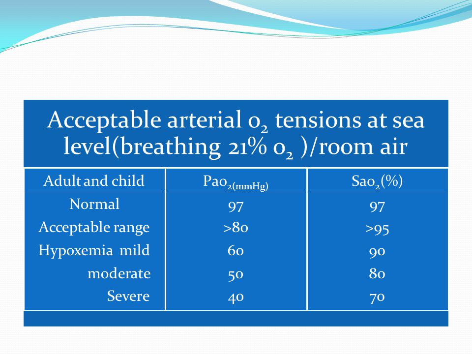 Acceptable arterial o2 tensions at sea level(breathing 21% o2 )/room air Adult and child Normal Acceptable range Hypoxemia mild moderate Severe Pao2(mmHg) 97 >80 60 50 40 Sao2(%) 97 >95 90 80 70