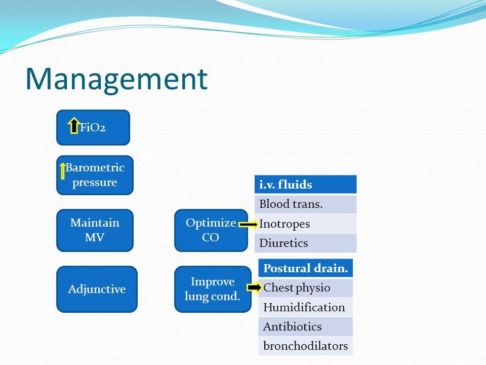 Management i.v. fluids Blood trans. Inotropes Diuretics FiO2 Barometric pressure Maintain MV Adjunctive Optimize CO Improve lung cond. Postural drain.