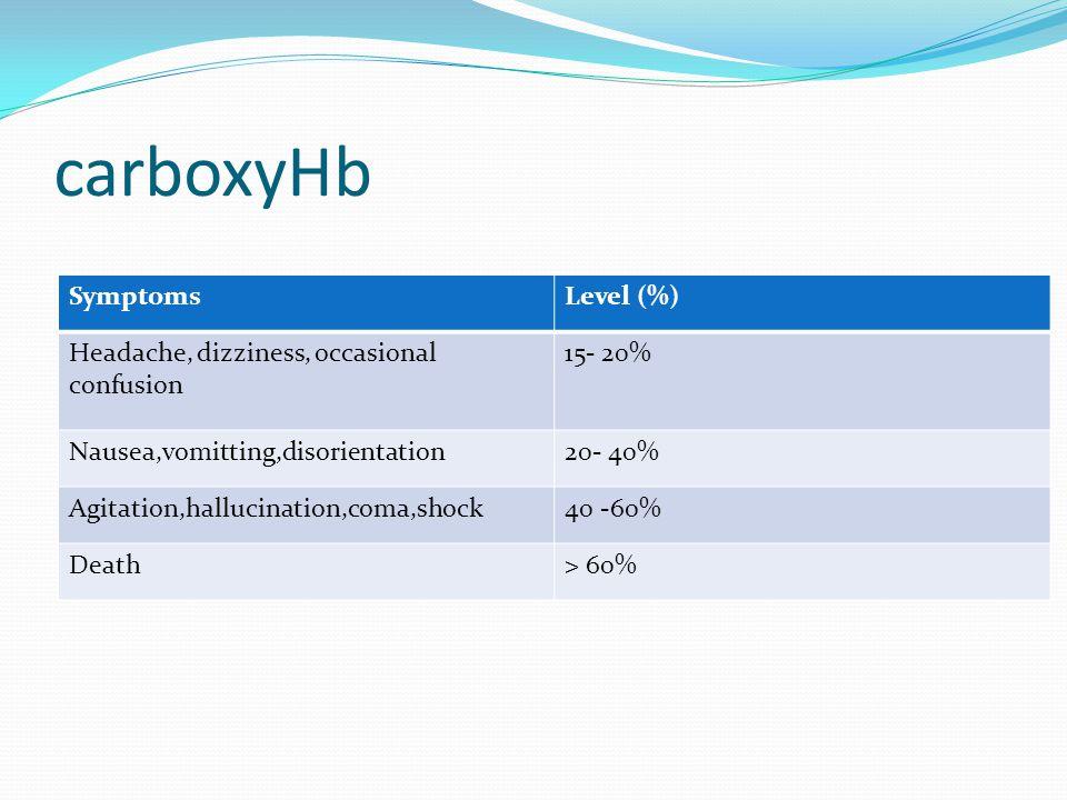 carboxyHb SymptomsLevel (%) Headache, dizziness, occasional confusion 15- 20% Nausea,vomitting,disorientation20- 40% Agitation,hallucination,coma,shock40 -60% Death> 60%