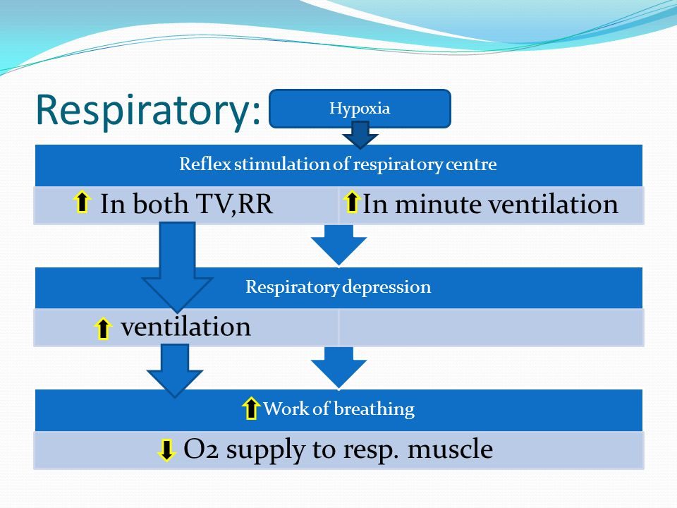 Respiratory: Work of breathing O2 supply to resp. muscle Respiratory depression ventilation Reflex stimulation of respiratory centre In both TV,RRIn m