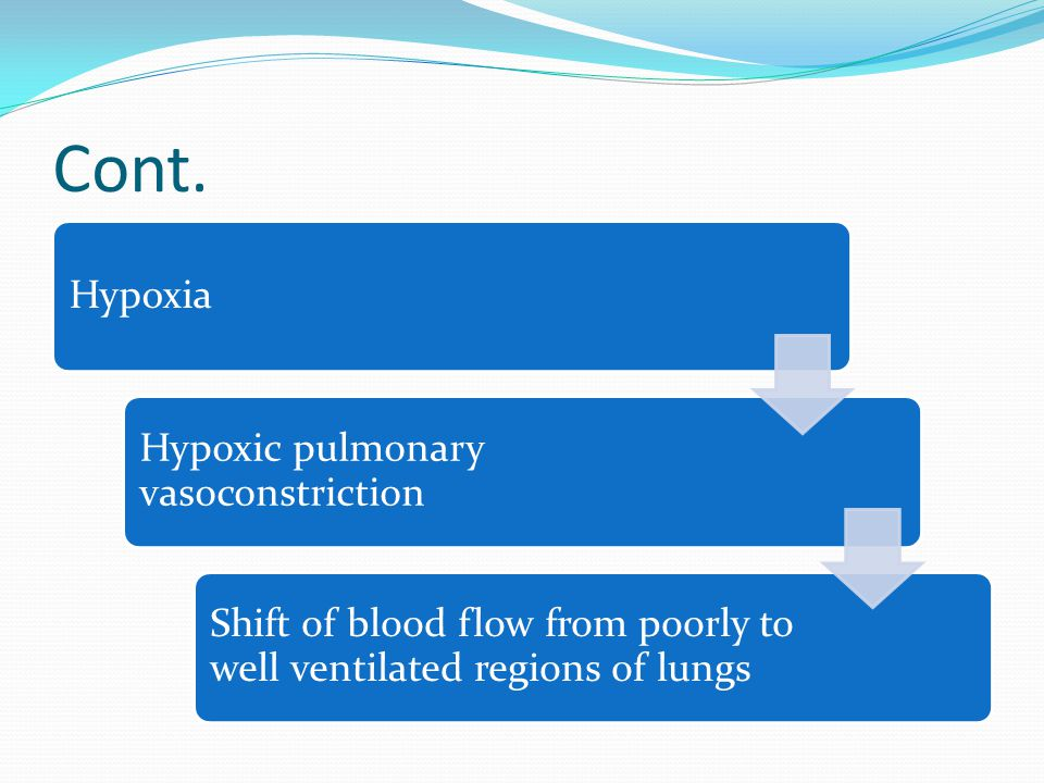 Cont. Hypoxia Hypoxic pulmonary vasoconstriction Shift of blood flow from poorly to well ventilated regions of lungs