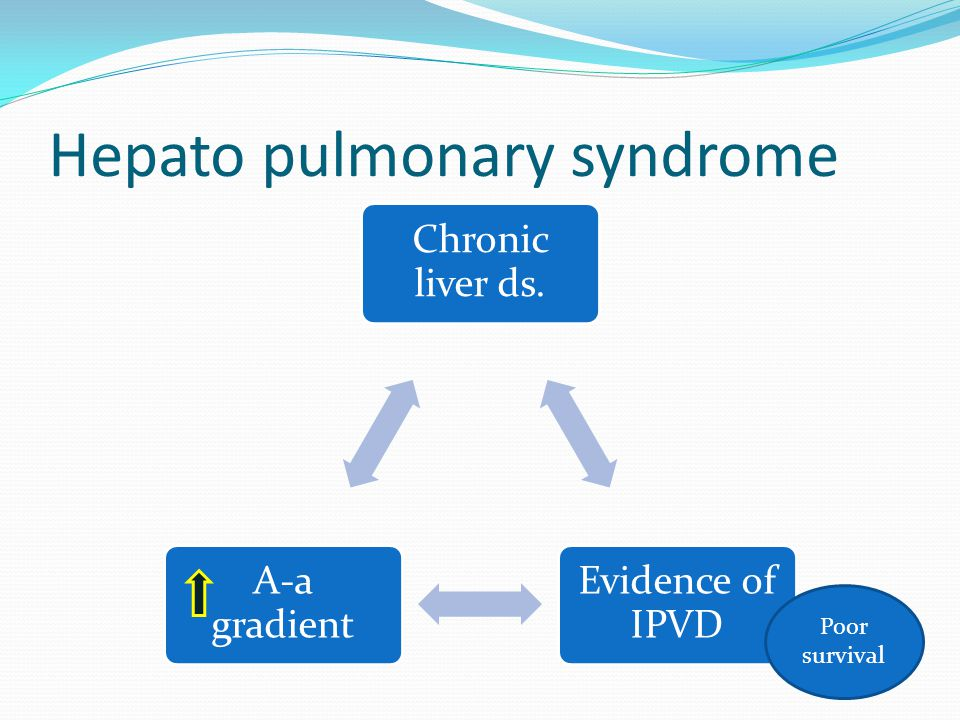 Hepato pulmonary syndrome Chronic liver ds. Evidence of IPVD A-a gradient Poor survival