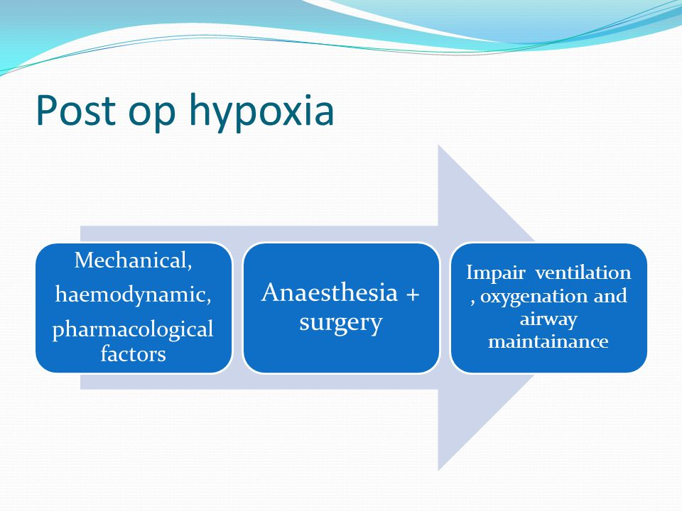 Post op hypoxia Mechanical, haemodynamic, pharmacological factors Anaesthesia + surgery Impair ventilation, oxygenation and airway maintainance