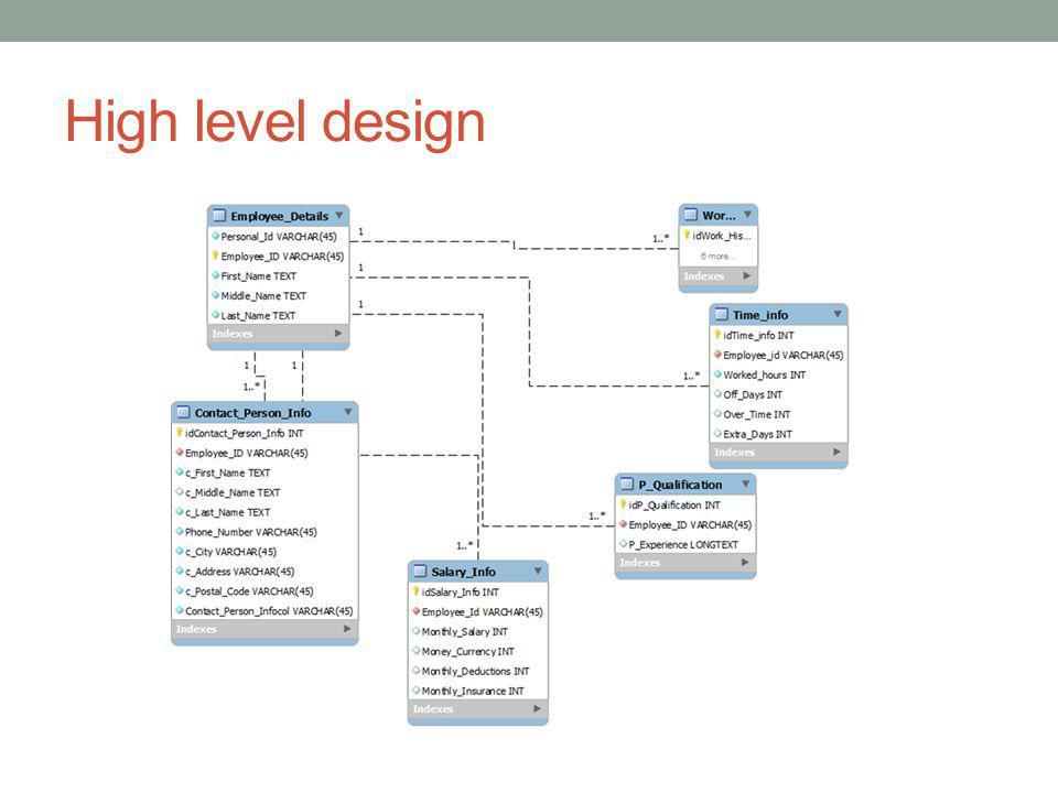 Implementation Created a database using MySQL and phpMyAdmin.