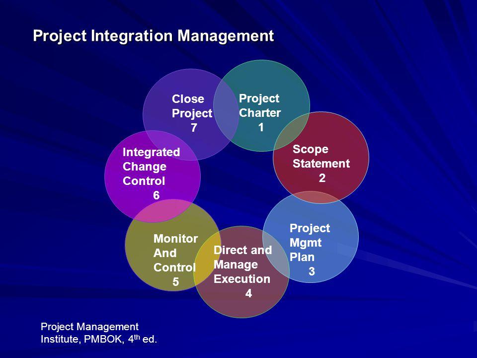 Project Integration PeopleProcessStakeholdersCommunityDisciplines Virginia A. Greiman © 2010 10