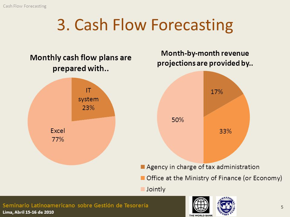 Seminario Latinoamericano sobre Gestión de Tesorería Lima, Abril 15-16 de 2010 Projecting Inflows 6 Cash Flow Forecasting