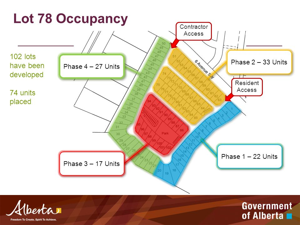 Lot 78 Occupancy Contractor Access Resident Access Phase 2 – 33 Units Phase 1 – 22 Units Phase 3 – 17 Units Phase 4 – 27 Units 102 lots have been developed 74 units placed