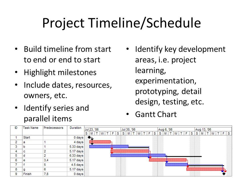 Project Timeline/Schedule Build timeline from start to end or end to start Highlight milestones Include dates, resources, owners, etc.