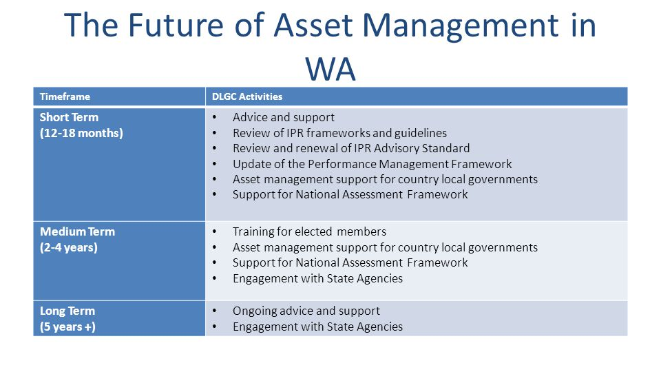 The Future of Asset Management in WA TimeframeDLGC Activities Short Term (12-18 months) Advice and support Review of IPR frameworks and guidelines Review and renewal of IPR Advisory Standard Update of the Performance Management Framework Asset management support for country local governments Support for National Assessment Framework Medium Term (2-4 years) Training for elected members Asset management support for country local governments Support for National Assessment Framework Engagement with State Agencies Long Term (5 years +) Ongoing advice and support Engagement with State Agencies