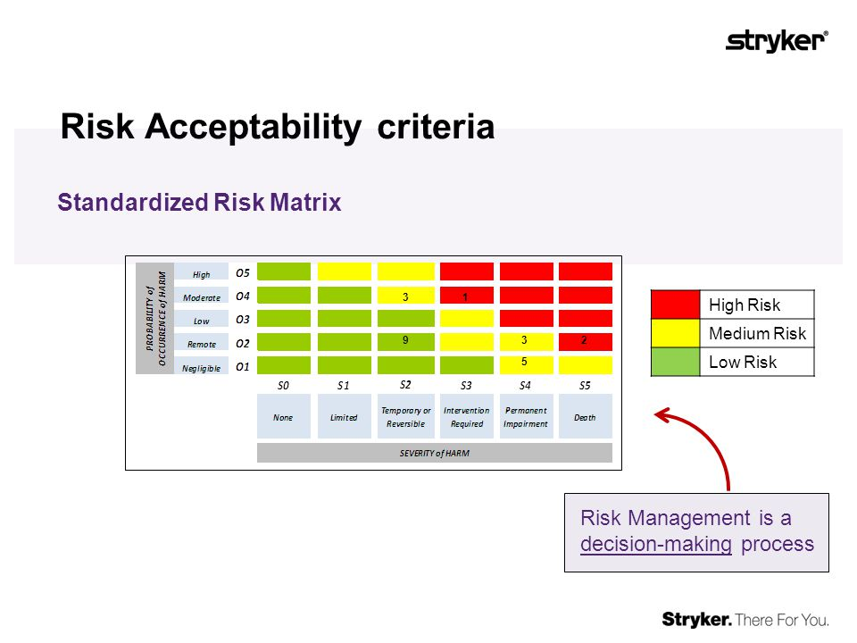 Risk Acceptability criteria Standardized Risk Matrix High Risk Medium Risk Low Risk Risk Management is a decision-making process