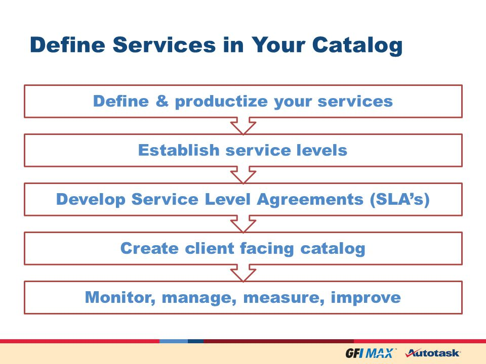 Define Services in Your Catalog Monitor, manage, measure, improve Create client facing catalog Develop Service Level Agreements (SLAs) Establish service levels Define & productize your services