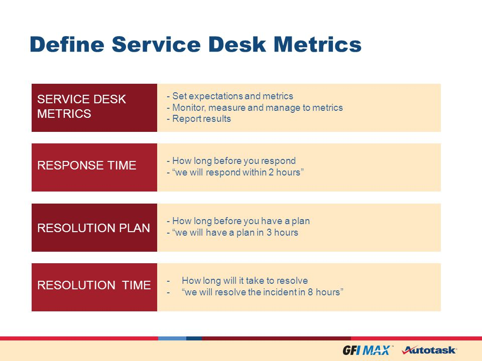 Define Service Desk Metrics SERVICE DESK METRICS - Set expectations and metrics - Monitor, measure and manage to metrics - Report results RESPONSE TIME - How long before you respond - we will respond within 2 hours RESOLUTION PLAN - How long before you have a plan - we will have a plan in 3 hours RESOLUTION TIME -How long will it take to resolve -we will resolve the incident in 8 hours