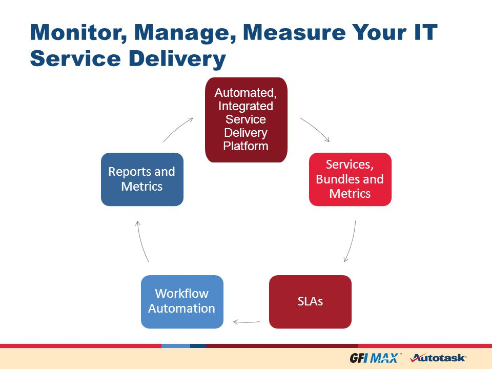 Automated, Integrated Service Delivery Platform Services, Bundles and Metrics SLAs Workflow Automation Reports and Metrics Monitor, Manage, Measure Your IT Service Delivery