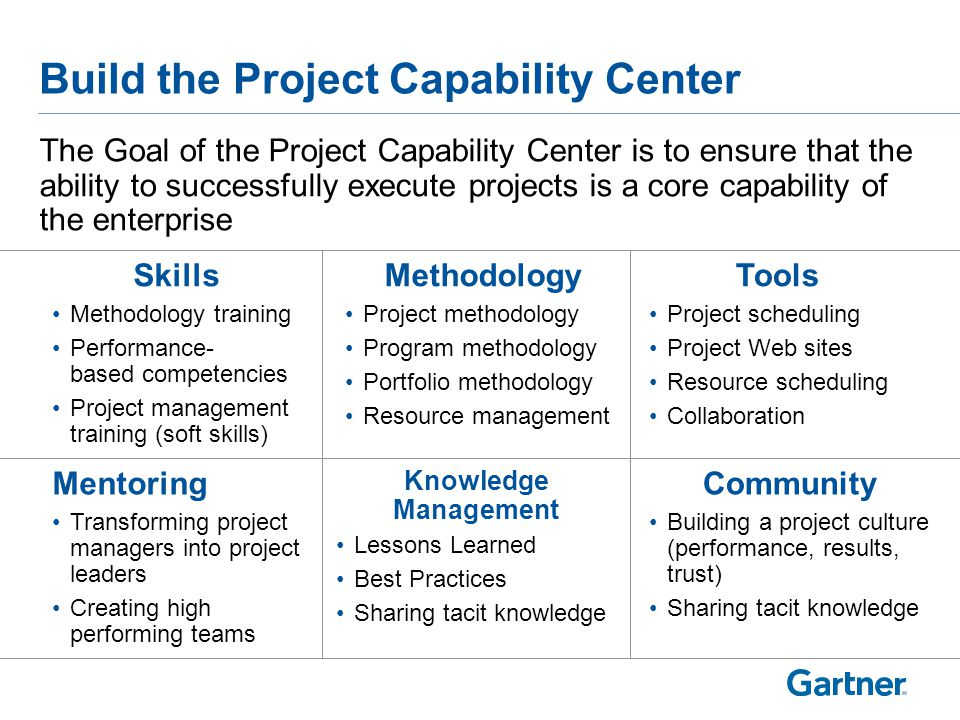 Build the Project Capability Center Skills Methodology training Performance- based competencies Project management training (soft skills) Methodology