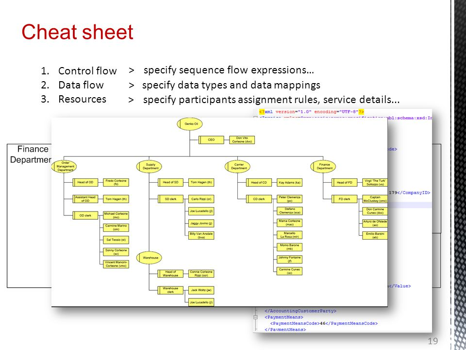 Cheat sheet 1.Control flow 2.Data flow 3.Resources >specify sequence flow expressions… >specify data types and data mappings >specify participants assignment rules, service details...