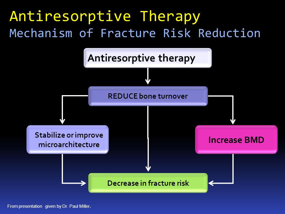 Antiresorptive Therapy Mechanism of Fracture Risk Reduction Antiresorptive therapy Stabilize or improve microarchitecture REDUCE bone turnover Decrease in fracture risk Increase BMD From presentation given by Dr.