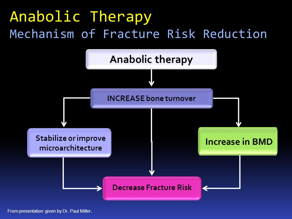 Anabolic Therapy Mechanism of Fracture Risk Reduction Anabolic therapy Stabilize or improve microarchitecture INCREASE bone turnover From presentation given by Dr.