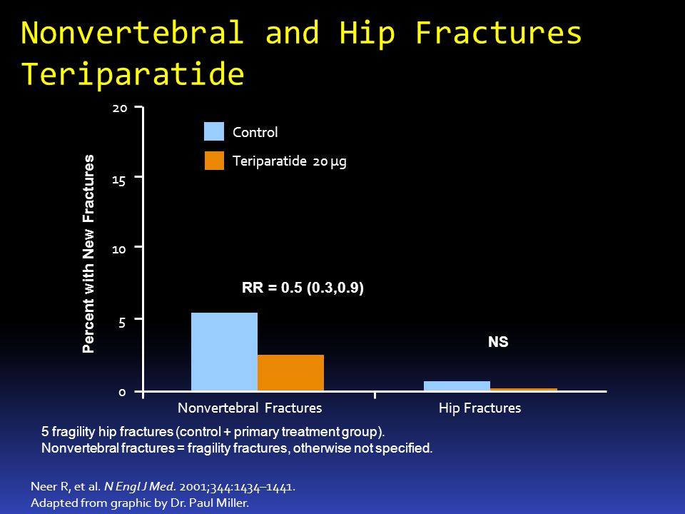 Nonvertebral and Hip Fractures Teriparatide 5 fragility hip fractures (control + primary treatment group).