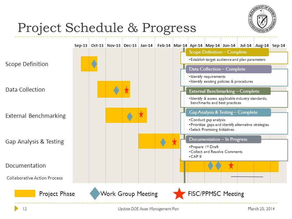 Project Schedule & Progress Project PhaseWork Group MeetingFISC/PPMSC Meeting Sep-13Oct-13Nov-13Dec-13Jan-14Feb-14Mar-14Apr-14May-14Jun-14Jul-14Aug-14