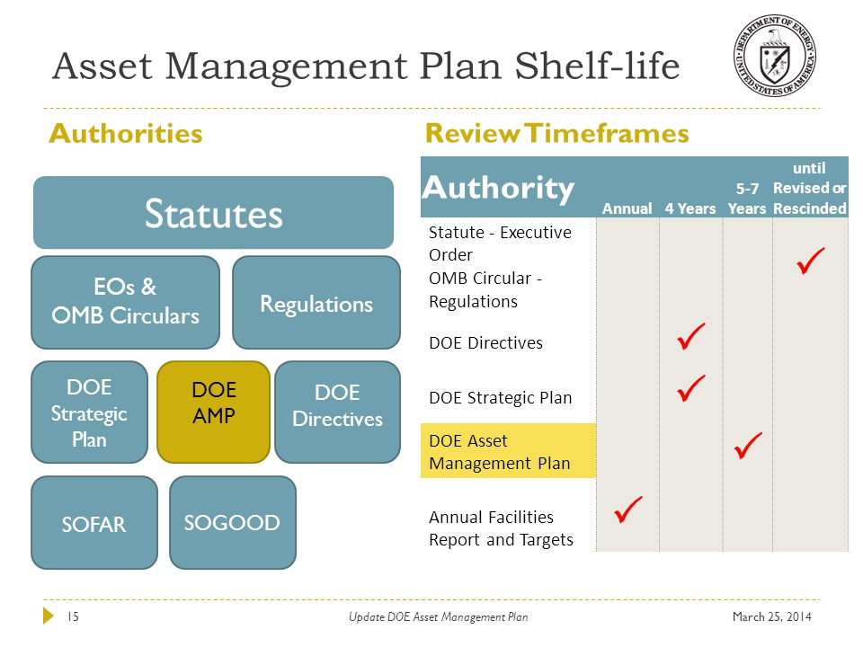 Asset Management Plan Shelf-life Authorities Review Timeframes Authority Annual4 Years 5-7 Years until Revised or Rescinded Statute - Executive Order