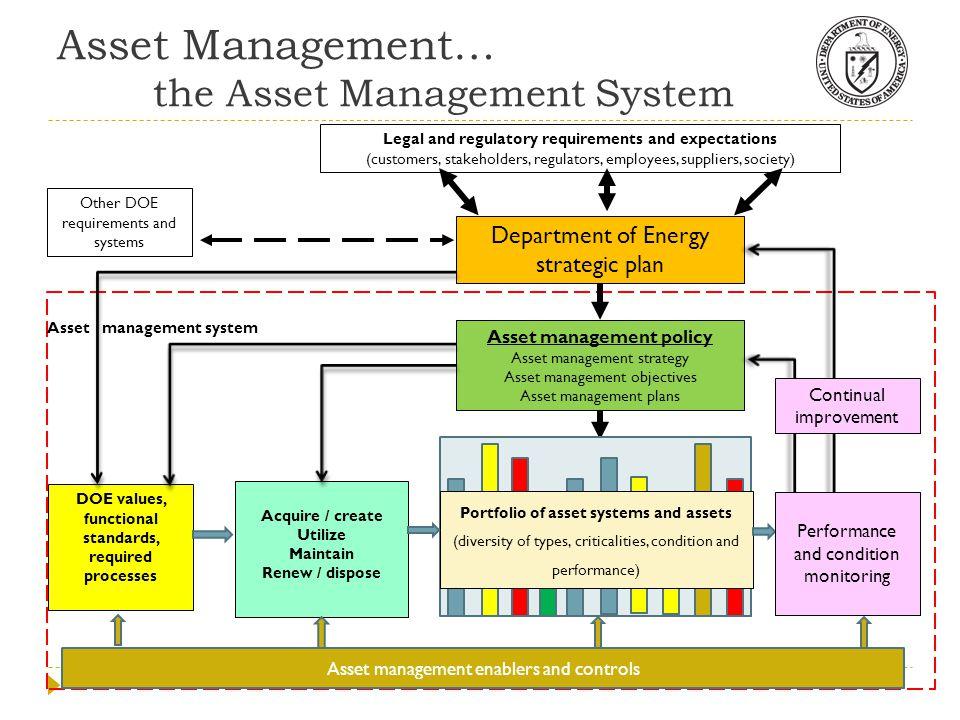 Department of Energy strategic plan DOE values, functional standards, required processes Acquire / create Utilize Maintain Renew / dispose Portfolio o