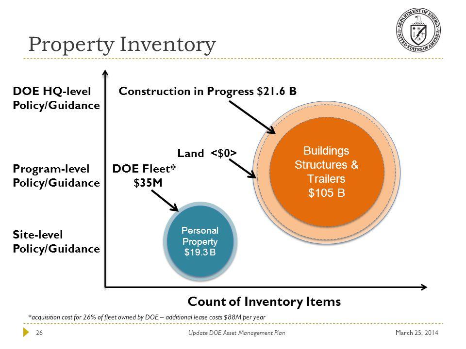 Personal Property $19.3 B Personal Property $19.3 B Buildings Structures & Trailers $105 B Buildings Structures & Trailers $105 B Property Inventory M