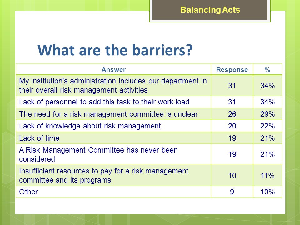 AnswerResponse% My institution s administration includes our department in their overall risk management activities 3134% Lack of personnel to add this task to their work load 3134% The need for a risk management committee is unclear 2629% Lack of knowledge about risk management 2022% Lack of time 1921% A Risk Management Committee has never been considered 1921% Insufficient resources to pay for a risk management committee and its programs 1011% Other 910% What are the barriers.