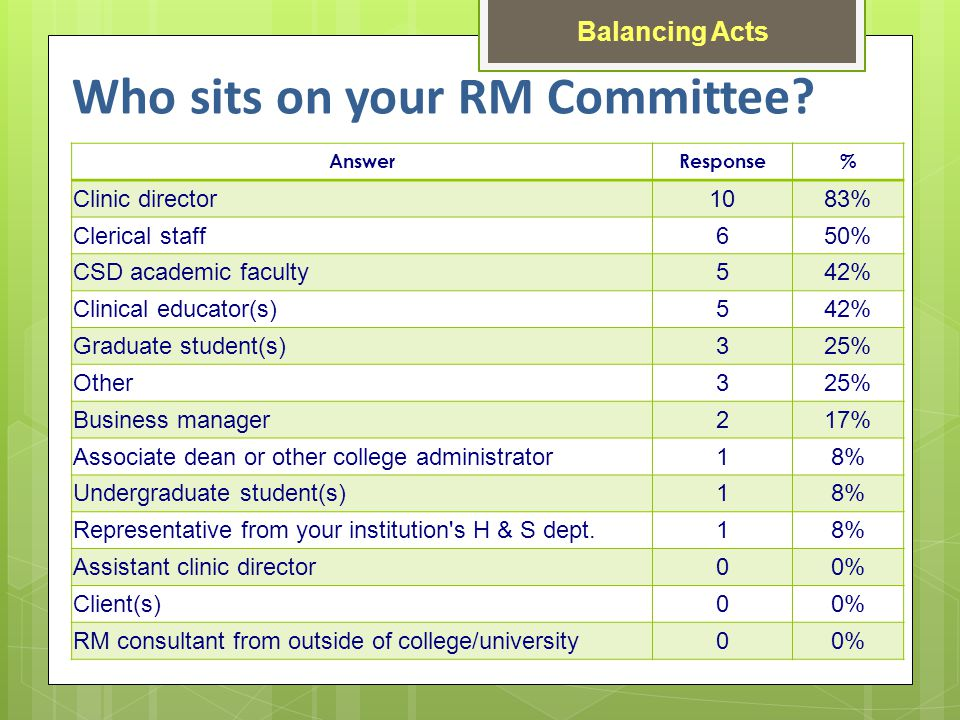 Who sits on your RM Committee.