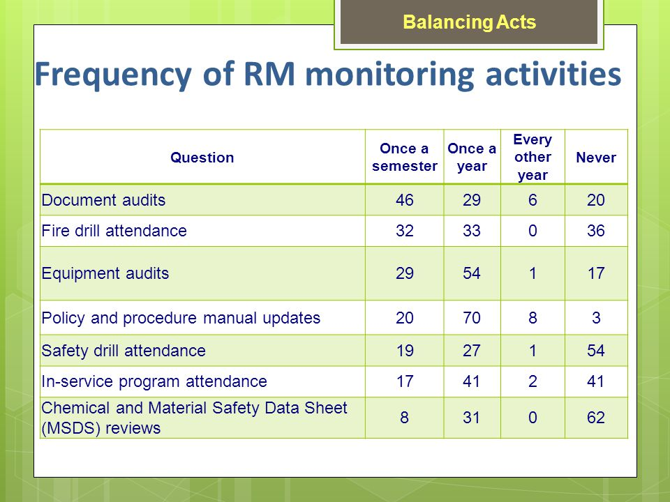 Frequency of RM monitoring activities Question Once a semester Once a year Every other year Never Document audits4629620 Fire drill attendance3233036 Equipment audits2954117 Policy and procedure manual updates207083 Safety drill attendance1927154 In-service program attendance17412 Chemical and Material Safety Data Sheet (MSDS) reviews 831062 Balancing Acts