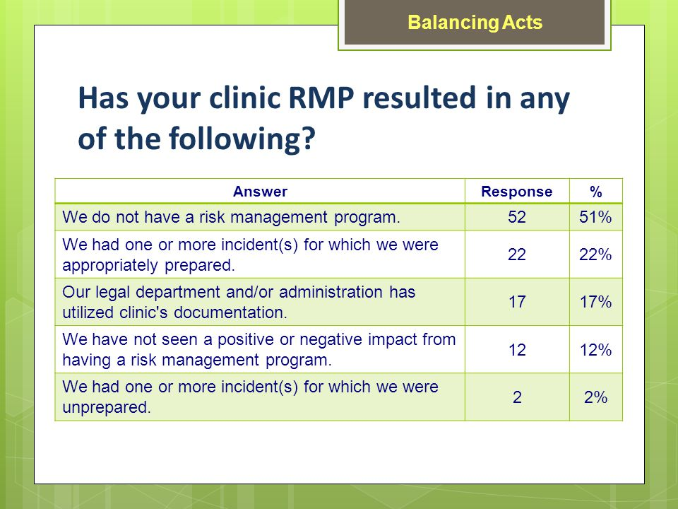 Has your clinic RMP resulted in any of the following.