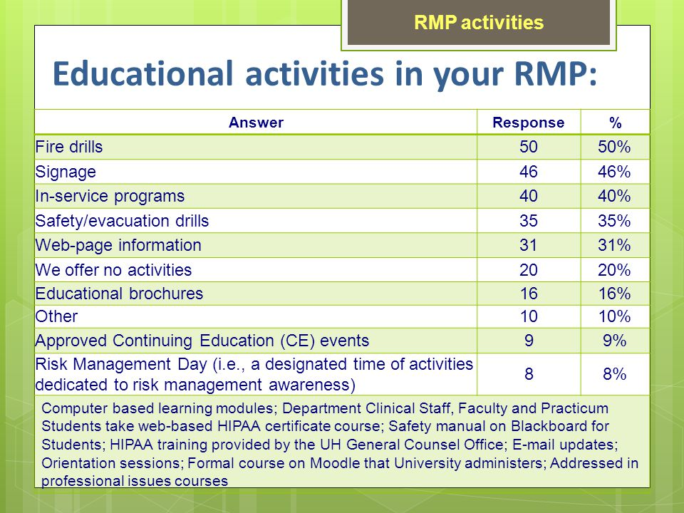Educational activities in your RMP: AnswerResponse% Fire drills5050% Signage4646% In-service programs4040% Safety/evacuation drills3535% Web-page information3131% We offer no activities2020% Educational brochures1616% Other1010% Approved Continuing Education (CE) events99% Risk Management Day (i.e., a designated time of activities dedicated to risk management awareness) 88% Computer based learning modules; Department Clinical Staff, Faculty and Practicum Students take web-based HIPAA certificate course; Safety manual on Blackboard for Students; HIPAA training provided by the UH General Counsel Office; E-mail updates; Orientation sessions; Formal course on Moodle that University administers; Addressed in professional issues courses RMP activities