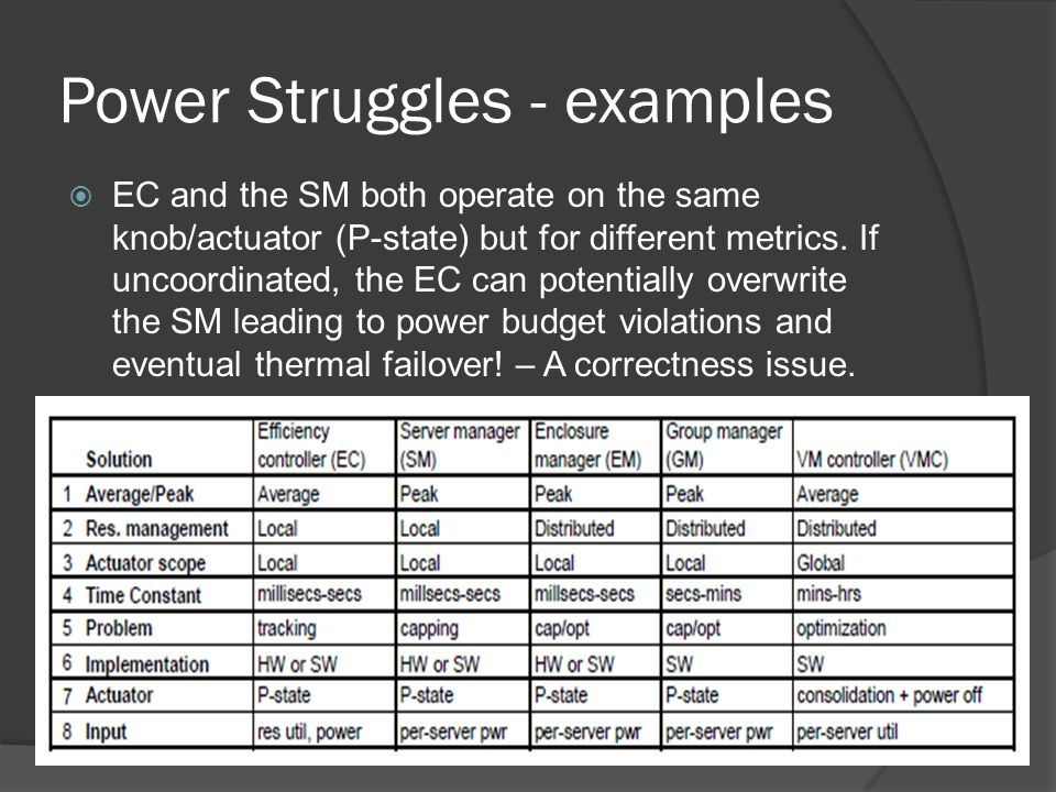 Power Struggles - examples EC and the SM both operate on the same knob/actuator (P-state) but for different metrics.