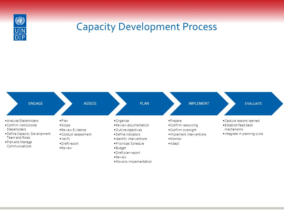Capacity Development Process ENGAGE Analyze Stakeholders Confirm Institutional Stakeholders Define Capacity Development Team and Roles Plan and Manage Communications ASSESS Plan Scope Review Evidence Conduct assessment Verify Draft report Review PLAN Organize Review documentation Outline objectives Define indicators Identify interventions Prioritize/ Schedule Budget Draft plan report Review Move to implementation IMPLEMENT Prepare Confirm resourcing Confirm oversight Implement interventions Monitor Adapt EVALUATE Capture lessons learned Establish feed-back mechanisms Integrate in planning cycle