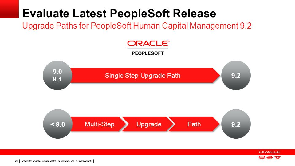 Copyright © 2013, Oracle and/or its affiliates. All rights reserved. 36 Single Step Upgrade Path Evaluate Latest PeopleSoft Release Upgrade Paths for
