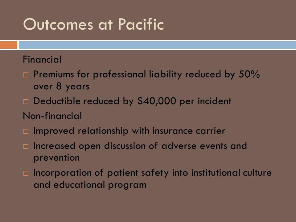 Outcomes at Pacific Financial Premiums for professional liability reduced by 50% over 8 years Deductible reduced by $40,000 per incident Non-financial Improved relationship with insurance carrier Increased open discussion of adverse events and prevention Incorporation of patient safety into institutional culture and educational program