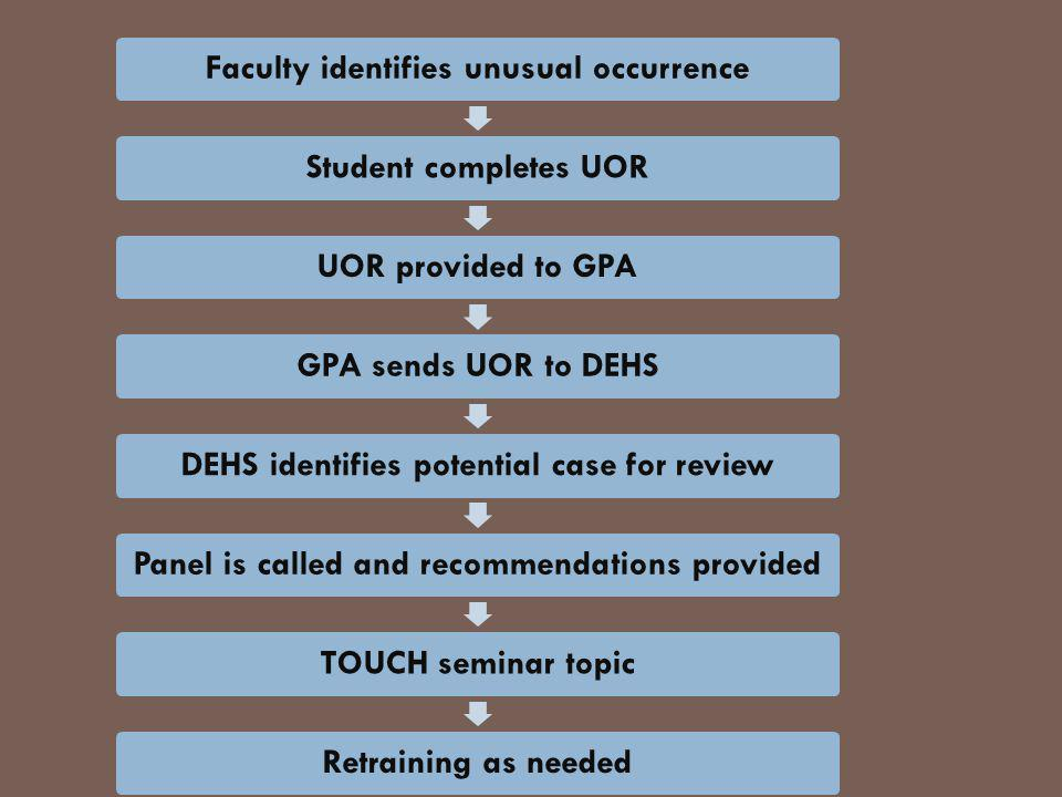 Faculty identifies unusual occurrenceStudent completes UORUOR provided to GPAGPA sends UOR to DEHSDEHS identifies potential case for reviewPanel is called and recommendations providedTOUCH seminar topicRetraining as needed