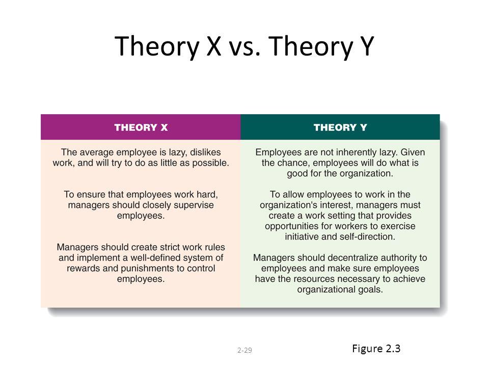 Theory X vs. Theory Y 2-29 Figure 2.3