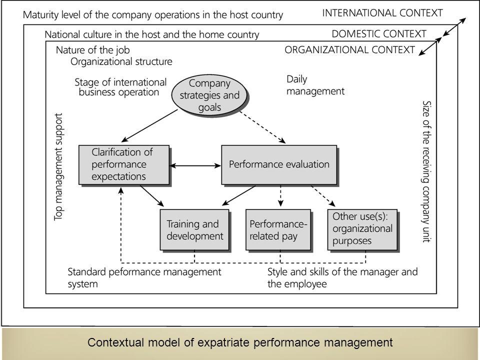 Contextual model of expatriate performance management