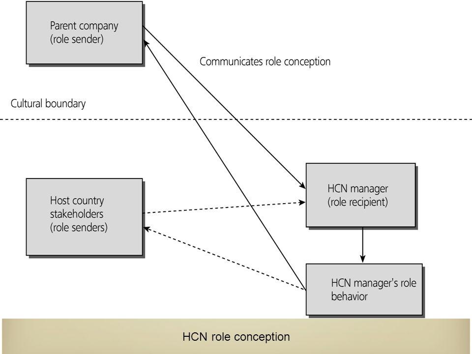 HCN role conception