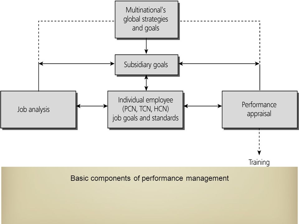 Performance appraisal Performance criteria – Hard goals: objective, quantifiable and can be directly measured – Soft goals: relationship or trait-based – Contextual goals: factors that result from the situation in which performance occurs An appraisal system that uses hard, soft and contextual criteria is advocated