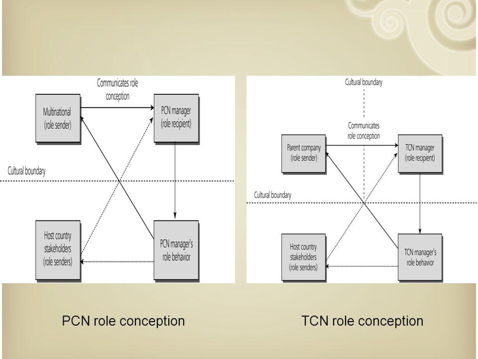 PCN role conceptionTCN role conception