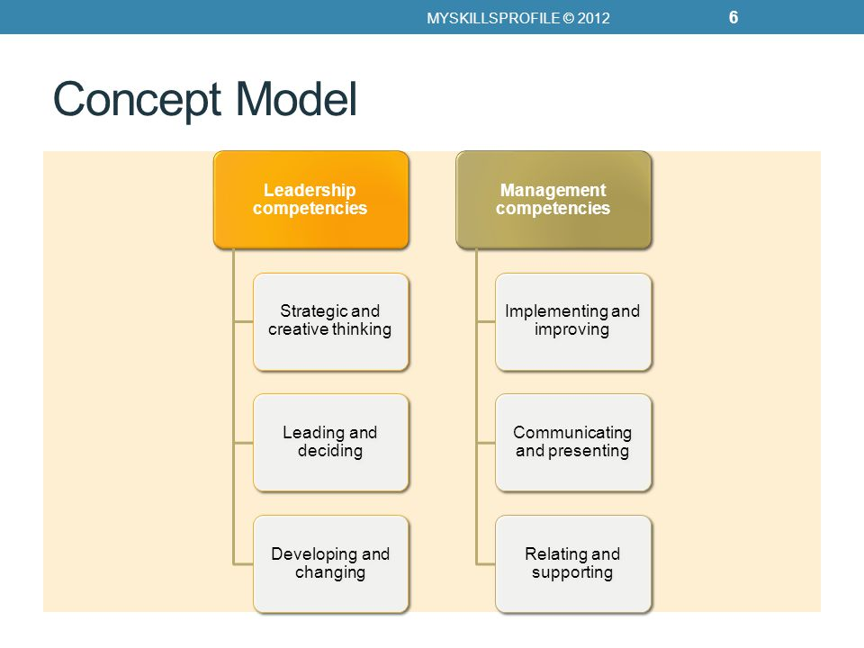 Concept Model Leadership competencies Strategic and creative thinking Leading and deciding Developing and changing Management competencies Implementing and improving Communicating and presenting Relating and supporting MYSKILLSPROFILE © 2012 6