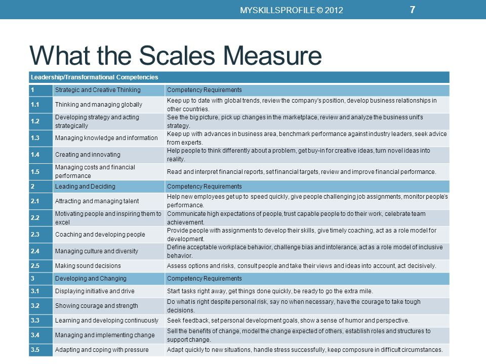 What the Scales Measure Leadership/Transformational Competencies 1Strategic and Creative ThinkingCompetency Requirements 1.1Thinking and managing globally Keep up to date with global trends, review the company s position, develop business relationships in other countries.