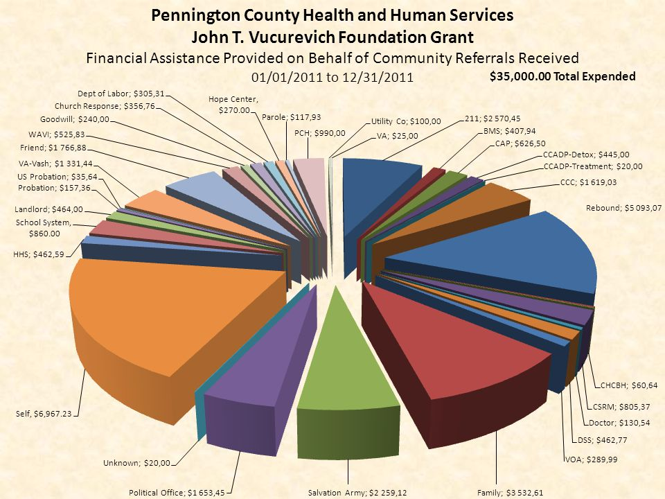 Pennington County Health and Human Services John T. Vucurevich Foundation Grant Financial Assistance Provided on Behalf of Community Referrals Receive