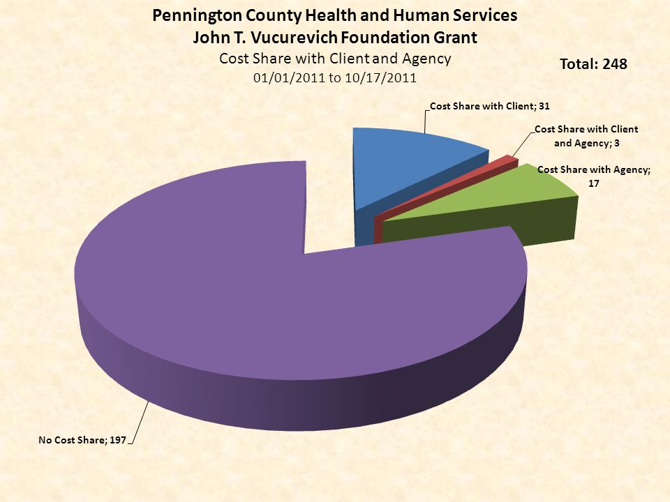 Pennington County Health and Human Services John T. Vucurevich Foundation Grant Cost Share with Client and Agency 01/01/2011 to 10/17/2011 Total: 248