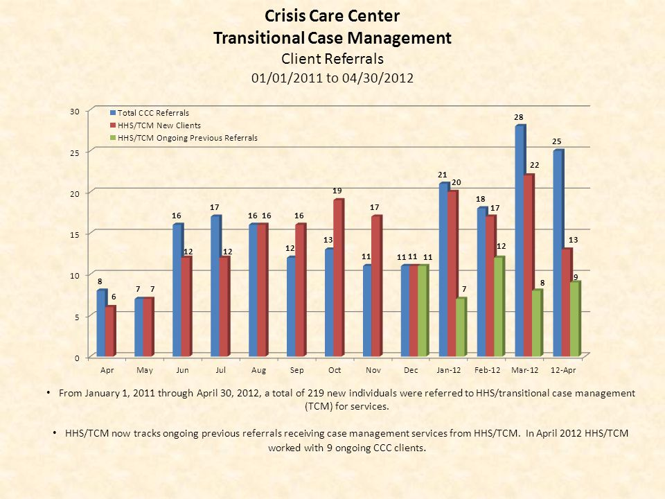 From January 1, 2011 through April 30, 2012, a total of 219 new individuals were referred to HHS/transitional case management (TCM) for services. HHS/