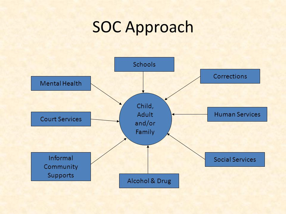 SOC Approach Child, Adult and/or Family Mental Health Social Services Court Services Corrections Alcohol & Drug Schools Human Services Informal Commun